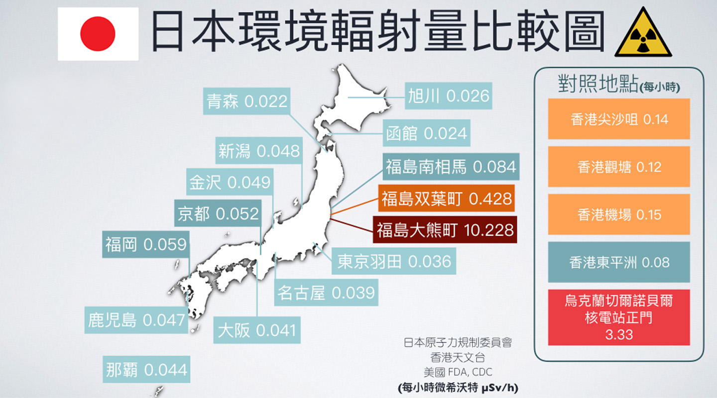 Many shunned Japan after the nuclear incident in Fukushima. Dr. Leung created this graph to address the issue. The graph shows the radiation levels in some Hong Kong districts were even higher than those in Japanese cities (as at 11 March 2017).