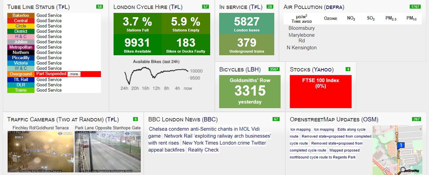 Dashboard project of London displays various real-time data of the city on one single page for the use and analysis of citizens and researchers <em>(Source: CityDashboard)</em>