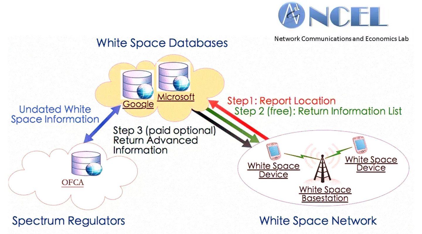 A business model based on the concept of generating white-space databases