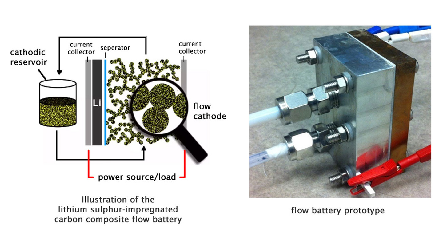 Professor Lu's research group develops high-energy-density catholyte flow batteries