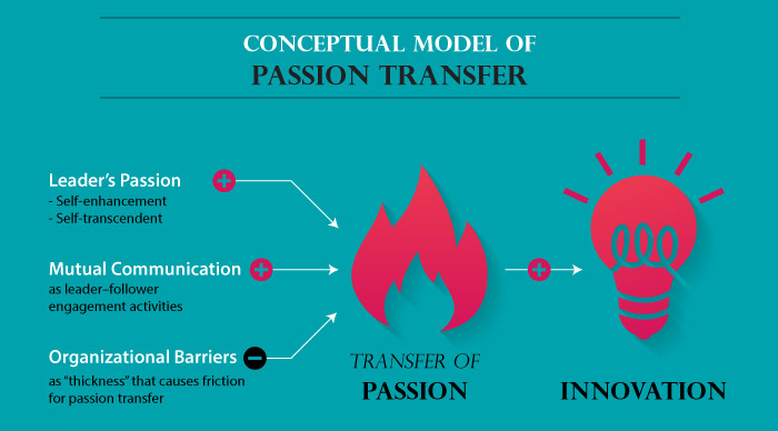 Conceptual Model of Passion Transfer