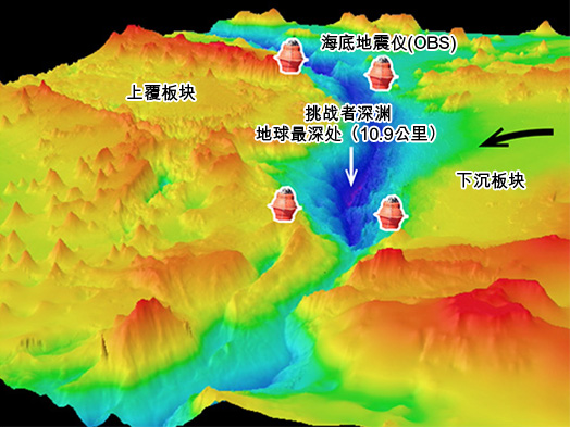 <em>图 3:南马里亚纳海沟和挑战者深渊。海底地震仪(OBS)是放置在海床上,用来测量地表运动的仪器。</em>