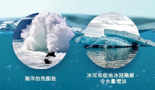 <em>海平面上升的两大因素</em>