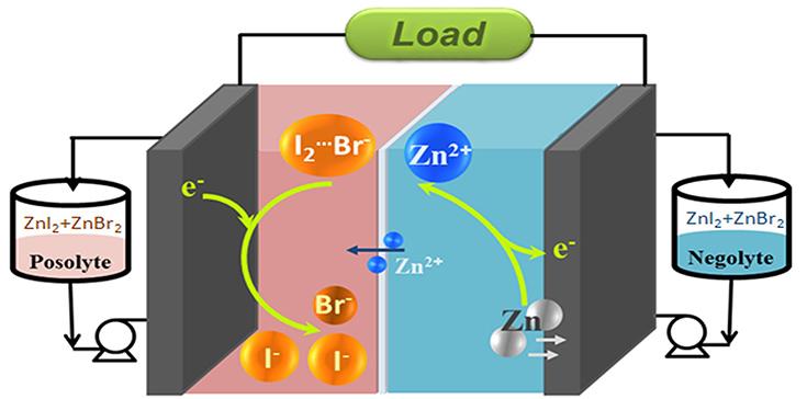 <em>Schematic design diagram of the zinc/iodine-bromide redox flow battery</em> (ZIBB)