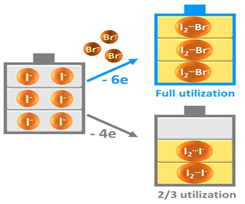 <em>The zinc/iodine-bromide redox flow battery</em> (ZIBB) <em>prototype</em>